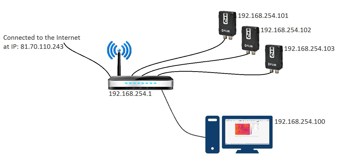 Camera network setup